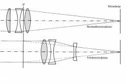 Normal-Tele-Konstruktion