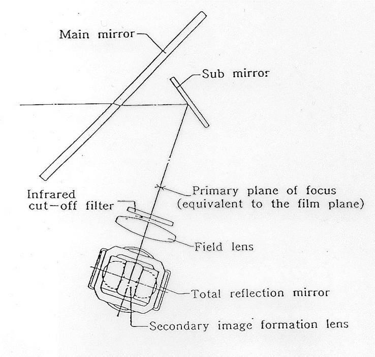 AF-System-sub-mirror