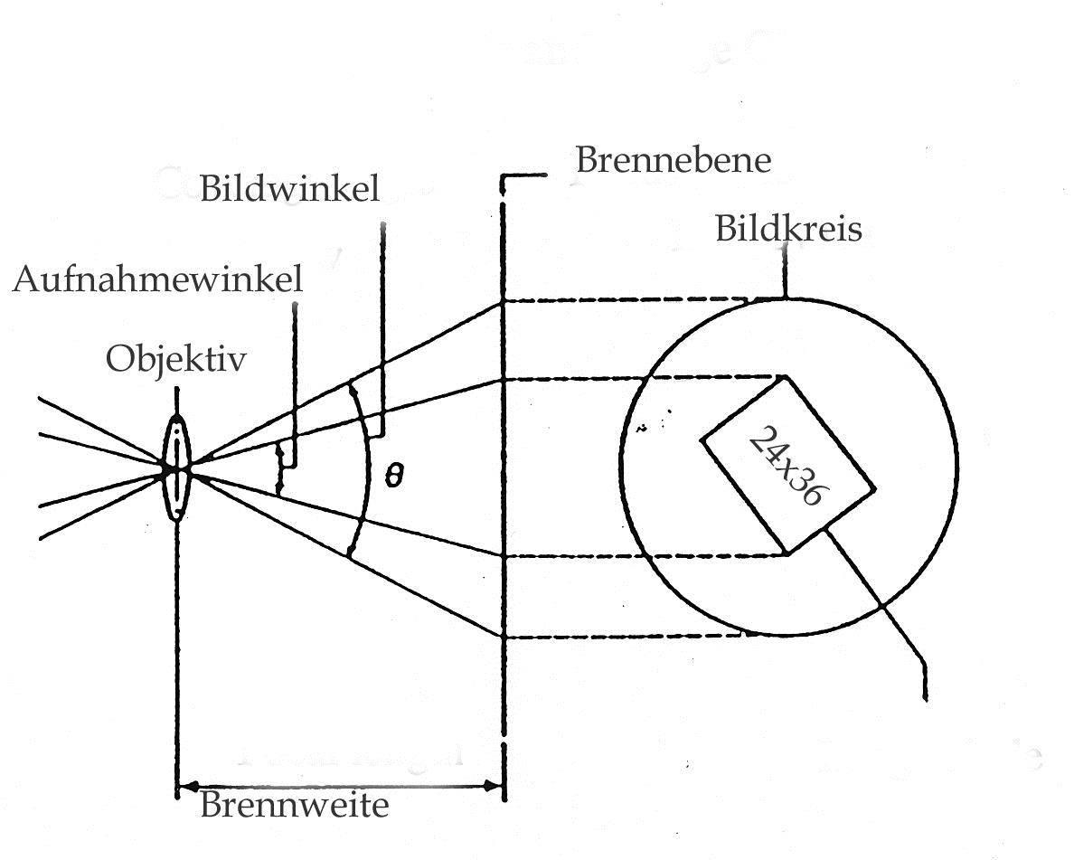 Der-Bildkreis