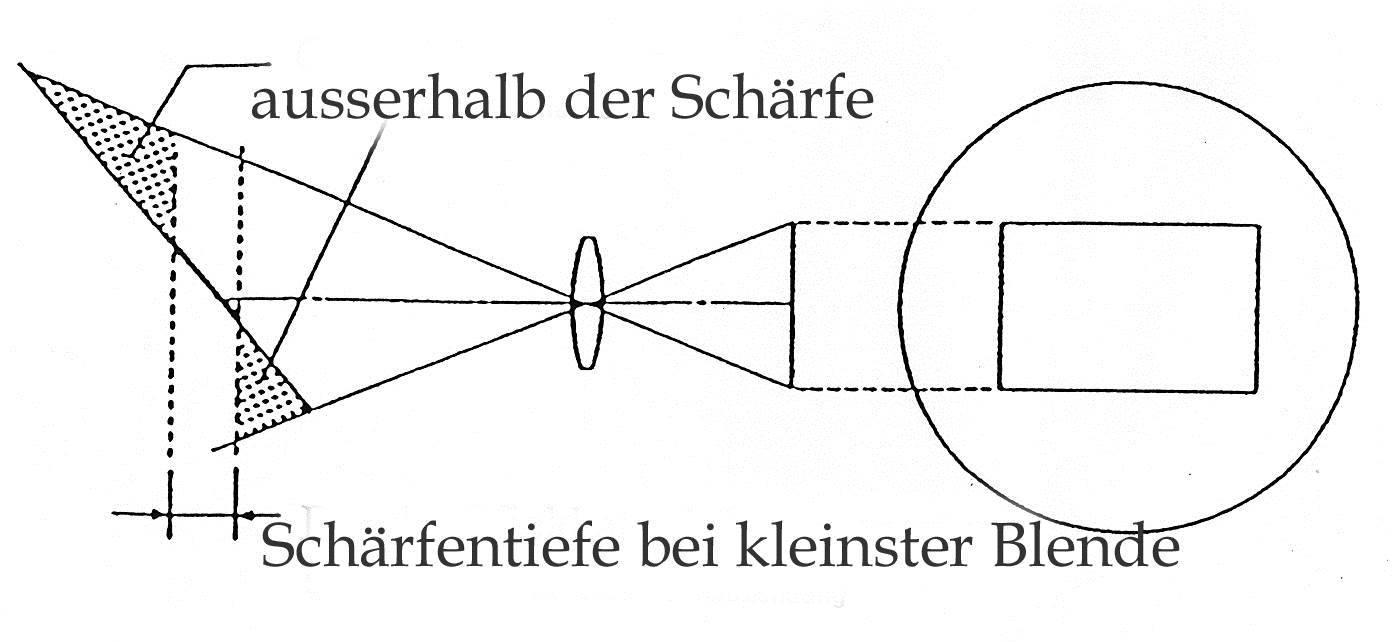 Scharfentiefe