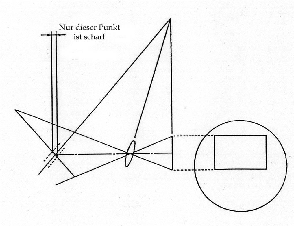 Scheimpflug-verkehrt